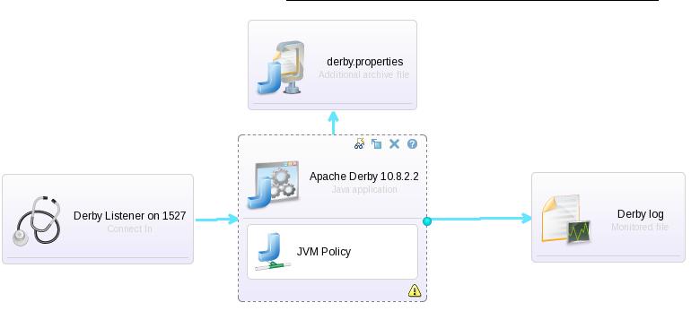 SCASWS Java Pattern-Type Derby Template