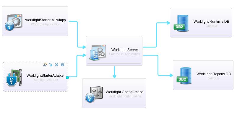 WLSCAS Worklight Pattern Sample